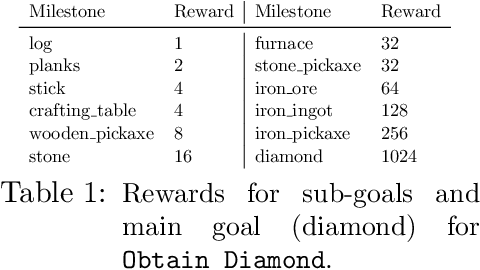 Figure 2 for Towards robust and domain agnostic reinforcement learning competitions