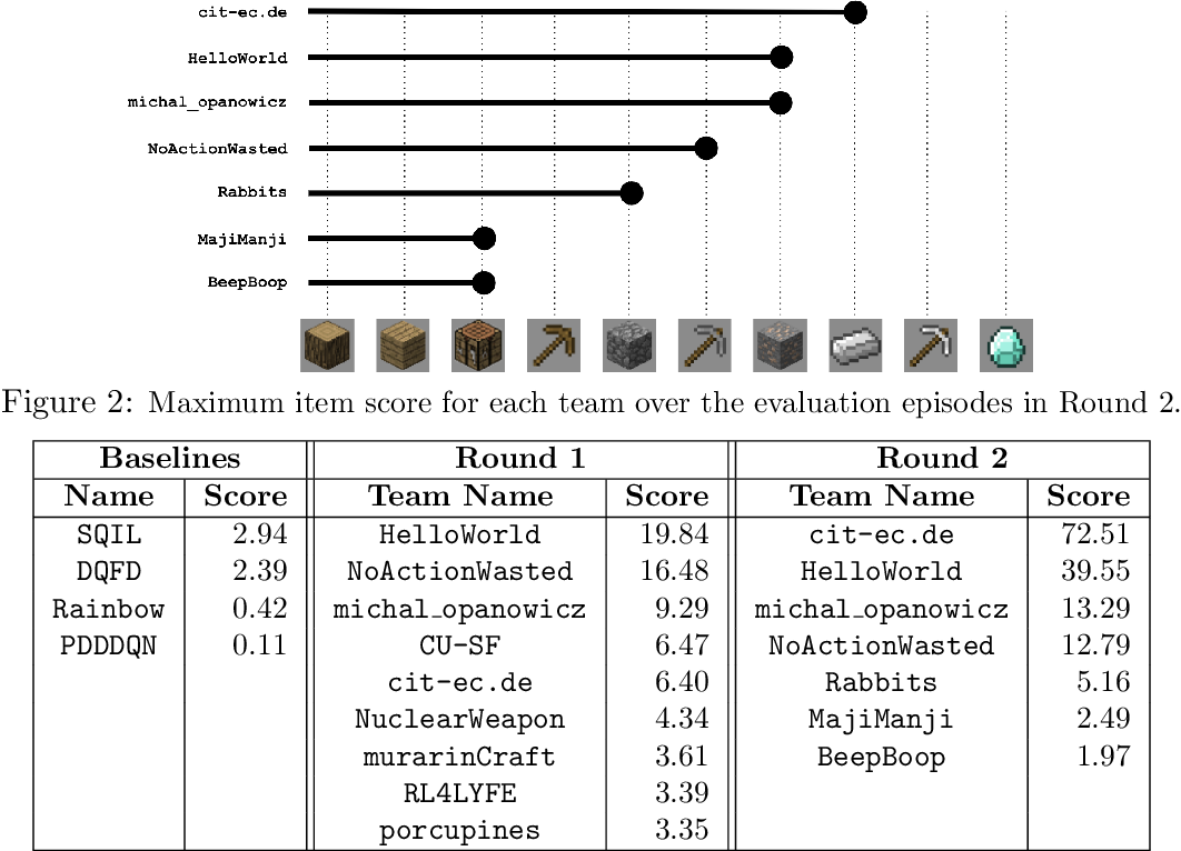 Figure 3 for Towards robust and domain agnostic reinforcement learning competitions