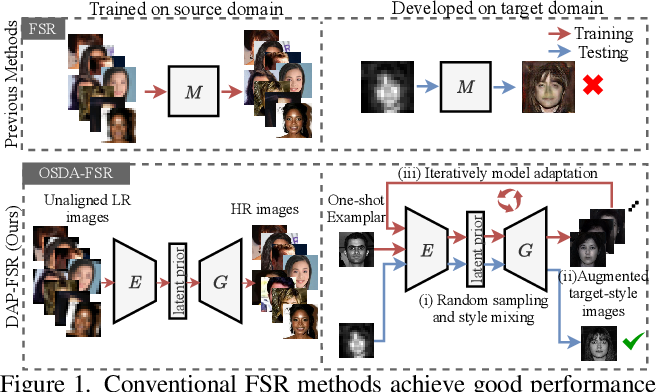 Figure 1 for Super-Resolving Cross-Domain Face Miniatures by Peeking at One-Shot Exemplar