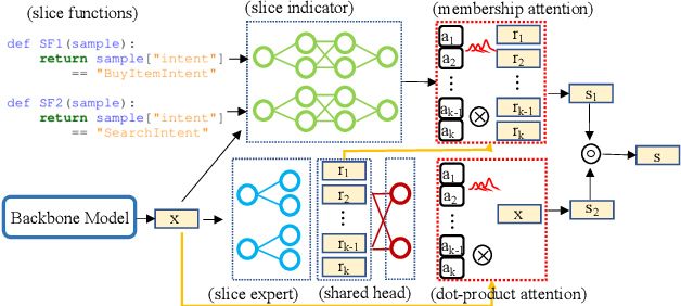 Figure 1 for Learning Slice-Aware Representations with Mixture of Attentions