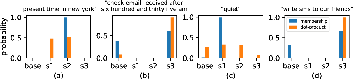 Figure 3 for Learning Slice-Aware Representations with Mixture of Attentions