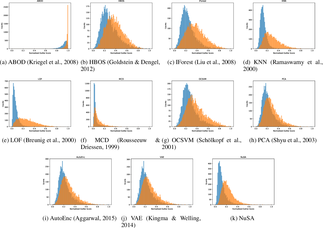 Figure 4 for Outlier Detection through Null Space Analysis of Neural Networks