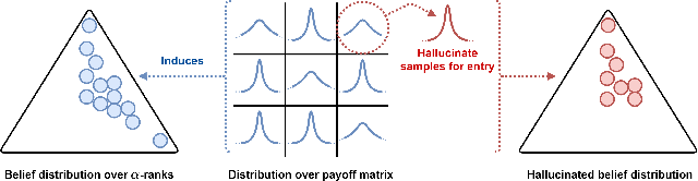 Figure 1 for Estimating $α$-Rank by Maximizing Information Gain