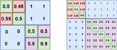 Figure 3 for Estimating $α$-Rank by Maximizing Information Gain