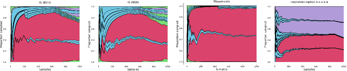 Figure 4 for Estimating $α$-Rank by Maximizing Information Gain