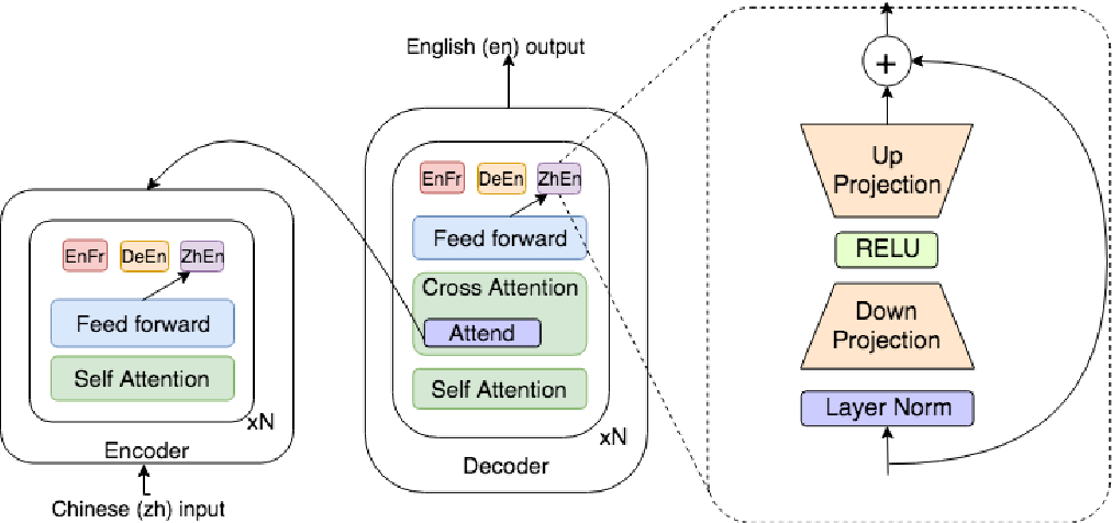 Figure 1 for Simple, Scalable Adaptation for Neural Machine Translation