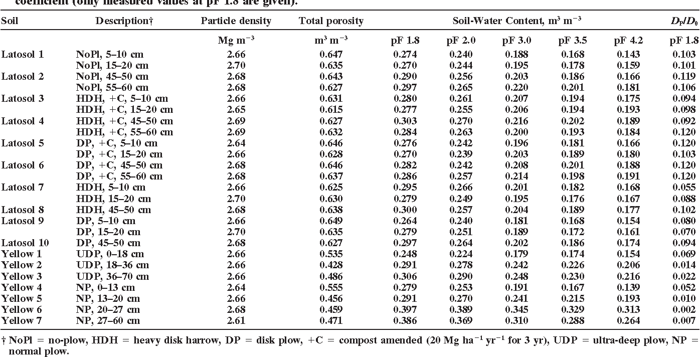 gaseous diffusion coefficient essay Full report uploaded by  is used to measure the rate of fall of the solvent/air meniscus within the capillarycera gaseous diffusion coefficients.