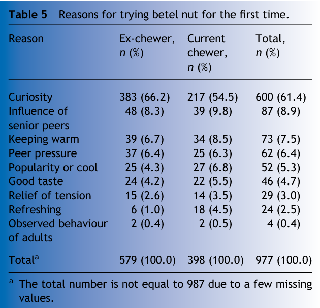 Betel nut chewing and related factors in adolescent students