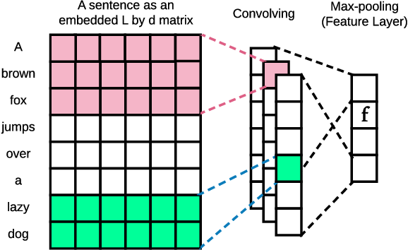 Figure 3 for Long Text Generation via Adversarial Training with Leaked Information