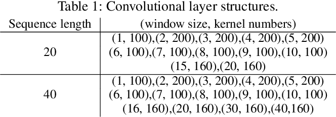 Figure 4 for Long Text Generation via Adversarial Training with Leaked Information