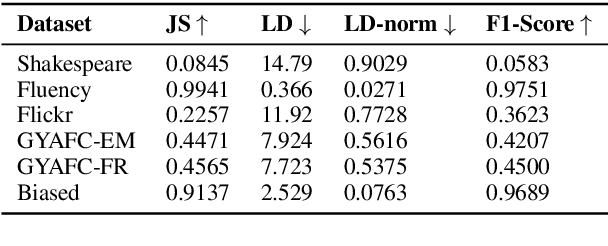Figure 4 for Contextualizing Variation in Text Style Transfer Datasets