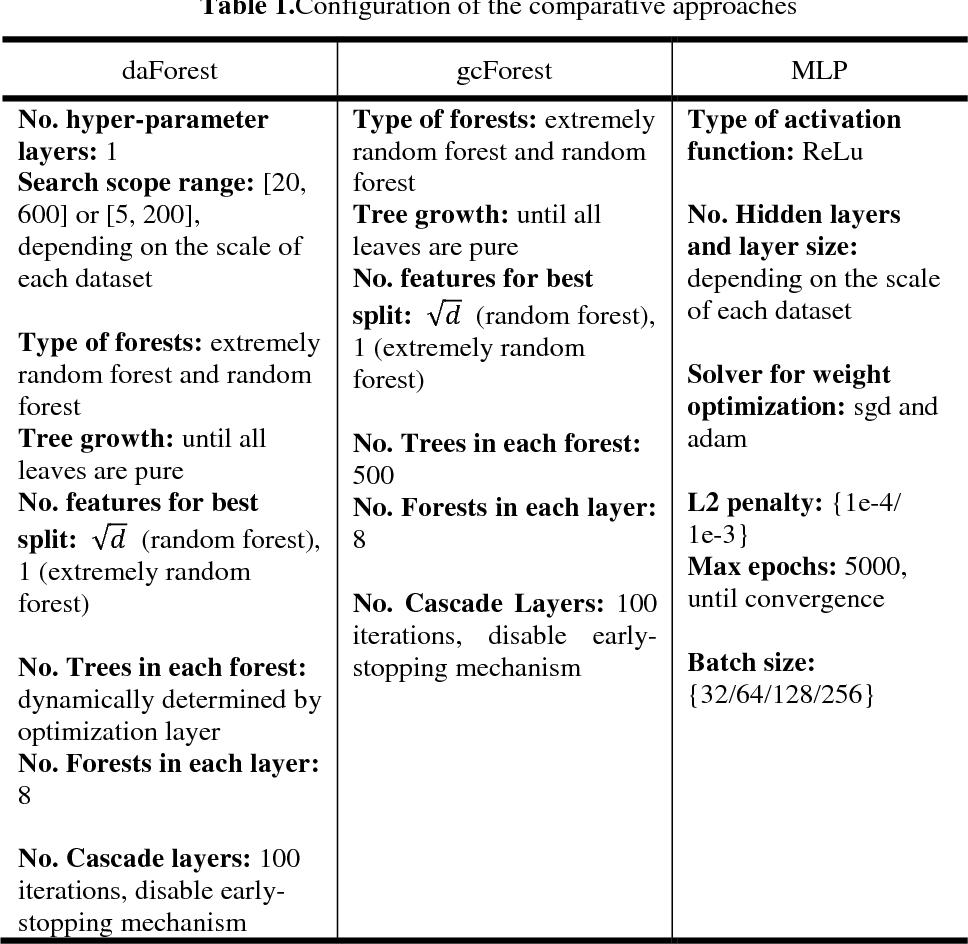 Figure 2 for Dense Adaptive Cascade Forest: A Self Adaptive Deep Ensemble for Classification Problems