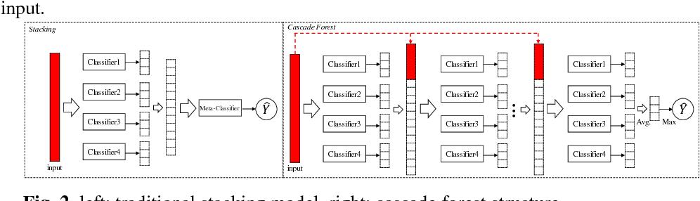 Figure 3 for Dense Adaptive Cascade Forest: A Self Adaptive Deep Ensemble for Classification Problems