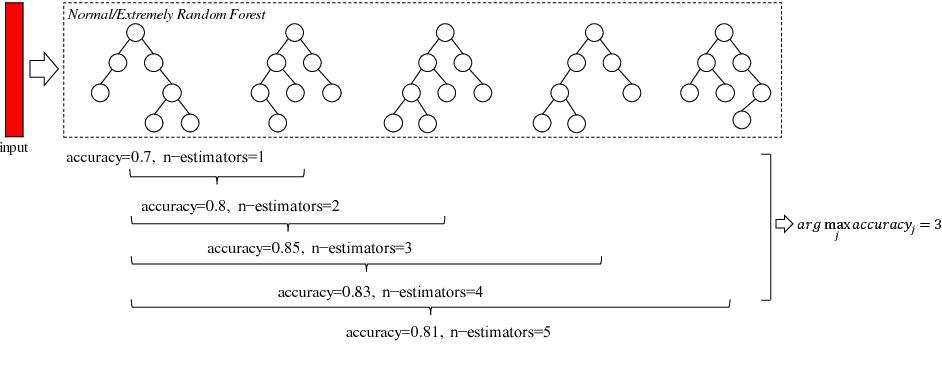 Figure 4 for Dense Adaptive Cascade Forest: A Self Adaptive Deep Ensemble for Classification Problems