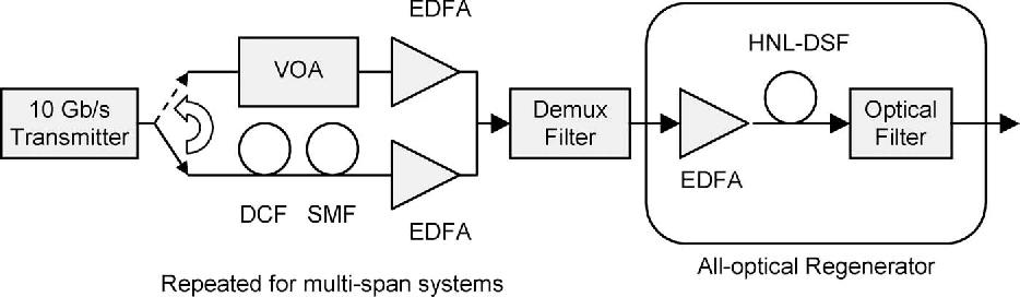 Fig. 1. Schematic of system model. VOA: variable optical attenuator; EDFA: erbium-doped fiber amplifier; DCF: dispersion compensating fiber; SMF: singlemode fiber; Demux: demultiplexer.