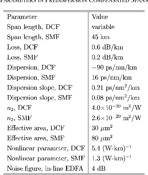 TABLE I PARAMETERS IN PREDISPERSION COMPENSATED SPANS