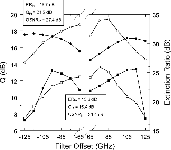 Fig. 2. Dependence of the Q-factor (open symbols) and extinction ratio (filled symbols) on the filter offset for an ASE noise limited system: Pavg,in = 16 dBm, filter bandwidth = 40 GHz.