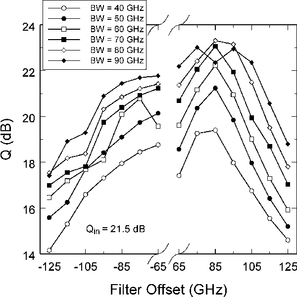 Fig. 3. Dependence of the Q-factor on the filter offset for bandwidths ranging from 40 to 90 GHz for an ASE noise limited system: OSNRin = 27.4 dB; Qin = 21.5 dB; Pavg,in = 16 dBm.