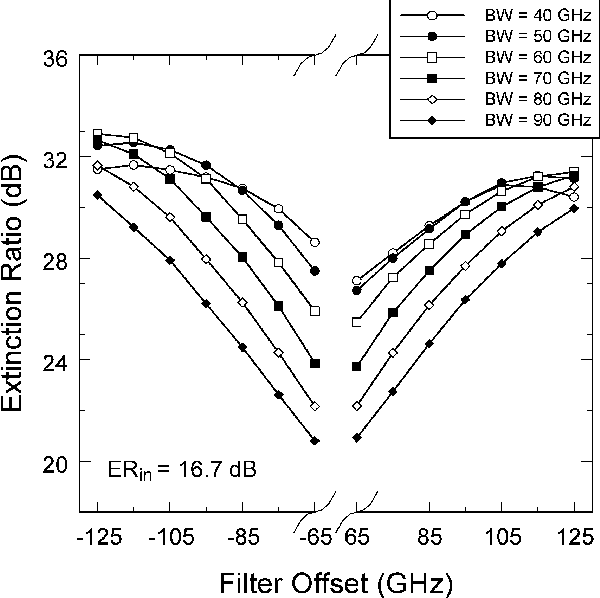Fig. 4. Dependence of the extinction ratio on the filter offset for bandwidths ranging from 40 to 90 GHz for an ASE noise limited system: OSNRin = 27.4 dB; Qin = 21.5 dB; ERin = 16.7 dB; Pavg,in = 16 dBm.