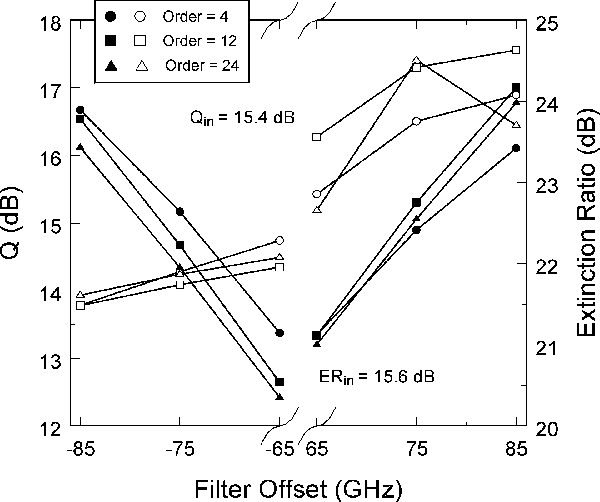 Fig. 5. Dependence of the Q-factor (open symbols) and extinction ratio (filled symbols) on the filter offset for filter orders of 4, 12, and 24: OSNRin = 21.4 dB; filter bandwidth = 70 GHz; Pavg,in = 16 dBm.