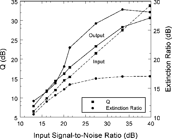 Fig. 6. Dependence of the input (dashed line) and output (solid line) Q-factor and extinction ratio on the OSNRin for an ASE noise limited system. The filter bandwidth and offset used for each OSNRin are given in Table II. Pavg,in = 16 dBm.