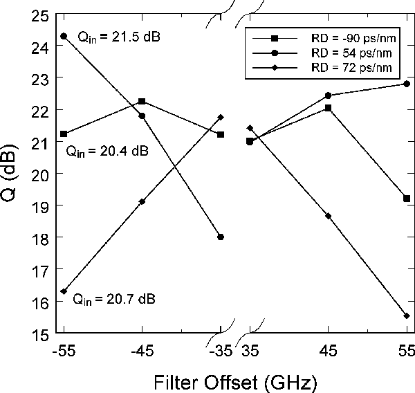 Fig. 7. Dependence of the Q-factor on the filter offset for residual dispersion of−90, 54, and 72 ps/nm. Four-span system (180 km of SMF): OSNRin = 28.9 dB; Pavg,in = 17 dBm; filter bandwidth = 40 GHz.