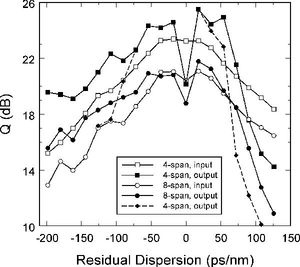 Fig. 8. Dependence of the Q-factor on the residual dispersion for fourspan (OSNRin = 28.9 dB) and eight-span (OSNRin = 26.5 dB) systems; Pavg,in = 15.5 dBm for |RD| ≤ 36 ps/nm; Pavg,in = 16–17 dBm for |RD| > 36 ps/nm; filter bandwidth = 40 GHz.