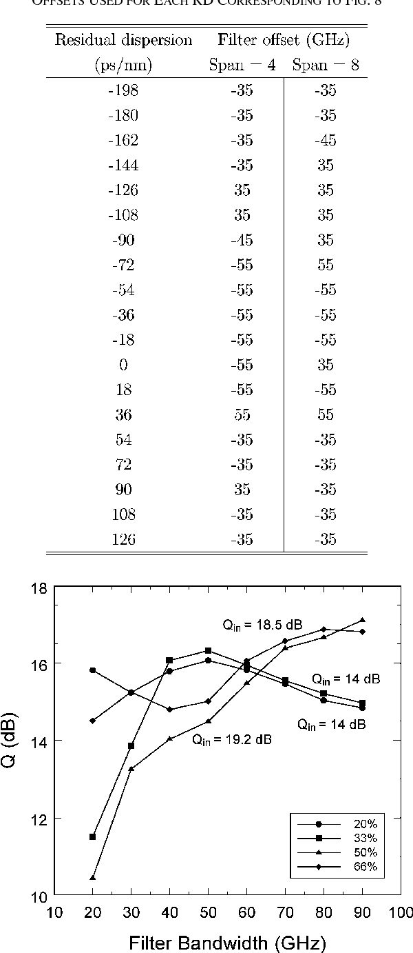 TABLE III OFFSETS USED FOR EACH RD CORRESPONDING TO FIG. 8
