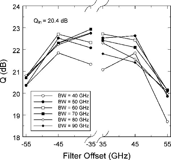 Fig. 10. Dependence of theQ-factor on the filter offset for a residual dispersion of −90 ps/nm and different filter bandwidths. Four-span system (180 km of SMF): OSNRin = 28.9 dB; Pavg,in = 17 dBm.