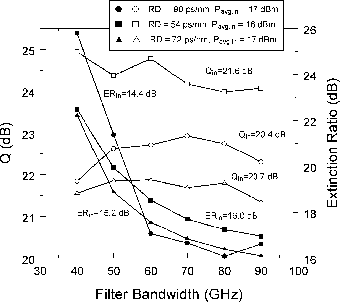 Fig. 11. Dependence of the near-optimized Q-factor (open symbols) and extinction ratio (filled symbols) on the filter bandwidth for a four-span system (180 km of SMF) with residual dispersion of −90, 54, and 72 ps/nm: OSNRin = 28.9 dB.