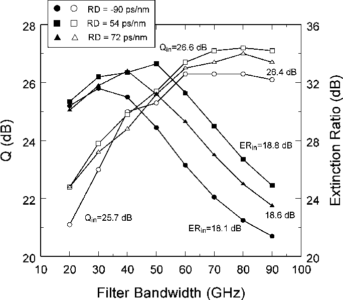 Fig. 12. Dependence of the near-optimized Q-factor (open symbols) and extinction ratio (filled symbols) on the filter bandwidth for a four-span system (180 km of SMF) with residual dispersion of −90, 54, and 72 ps/nm. The duty cycle is 33%.