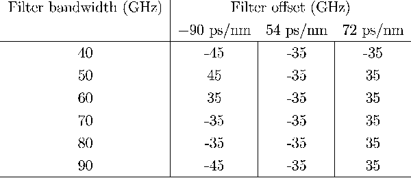 TABLE IV FILTER OFFSETS THAT NEAR-OPTIMIZE THE Q-FACTOR FOR A GIVEN FILTER BANDWIDTH IN FIG. 10