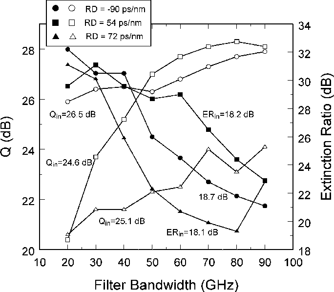 Fig. 13. Dependence of the near-optimized Q-factor (open symbols) and extinction ratio (filled symbols) on the filter bandwidth for a four-span system (180 km of SMF) with residual dispersion of −90, 54, and 72 ps/nm. The duty cycle is 50%.