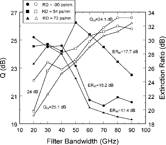 Fig. 14. Dependence of the near-optimized Q-factor (open symbols) and extinction ratio (filled symbols) on the filter bandwidth for a four-span system (180 km of SMF) with residual dispersion of −90, 54, and 72 ps/nm. The duty cycle is 66%.