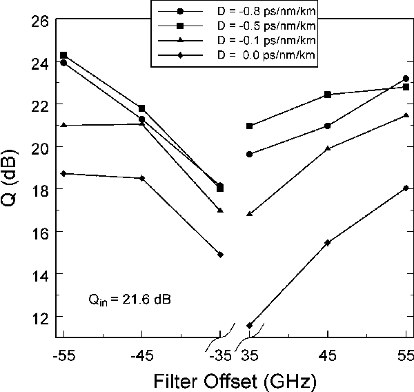 Fig. 15. Dependence of theQ-factor on the filter offset for a residual dispersion of 54 ps/nm and different HNL-DSF dispersion coefficients. Four-span system (180 km of SMF): OSNRin = 28.9 dB; filter bandwidth = 40 GHz.