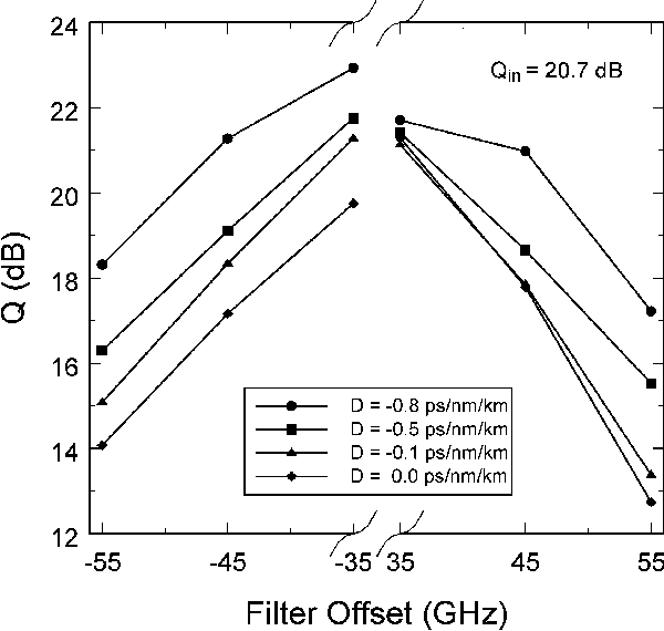 Fig. 16. Dependence of theQ-factor on the filter offset for a residual dispersion of 72 ps/nm and different HNL-DSF dispersion coefficients. Four-span system (180 km of SMF): OSNRin = 28.9 dB; filter bandwidth = 40 GHz.