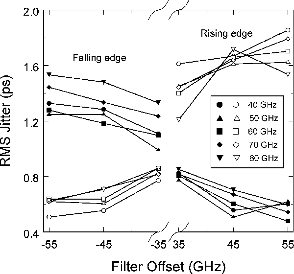 Fig. 17. Dependence of the RMS jitter of the rising edge (empty symbols) and falling edge (filled symbols) on the filter offset for different filter bandwidths. Four-span system (180 km of SMF): residual dispersion is −90 ps/nm; OSNRin = 28.9 dB.