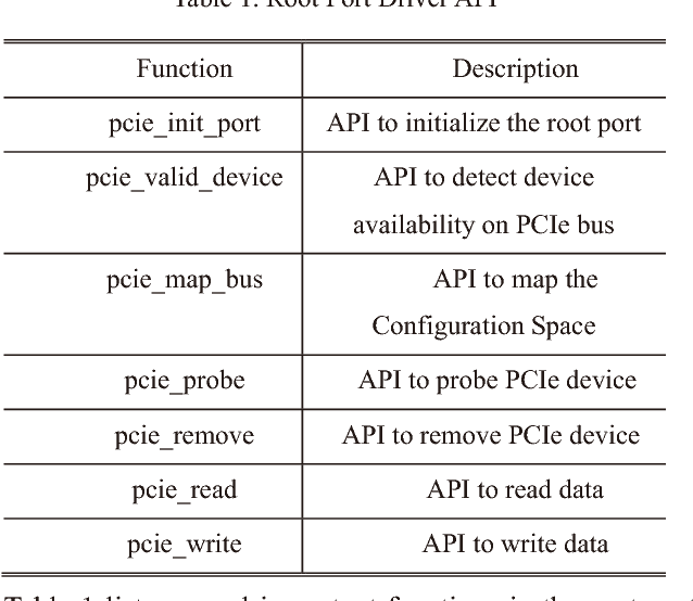 Table 1 from System architecture design of PCIe root complex