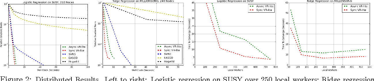 Figure 2 for Variance Reduction for Distributed Stochastic Gradient Descent