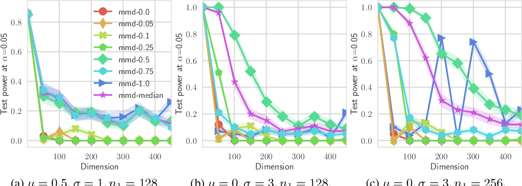 Figure 3 for Learning Implicit Generative Models Using Differentiable Graph Tests