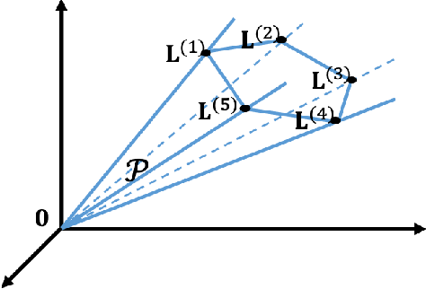 Figure 2 for DCT and DST Filtering with Sparse Graph Operators