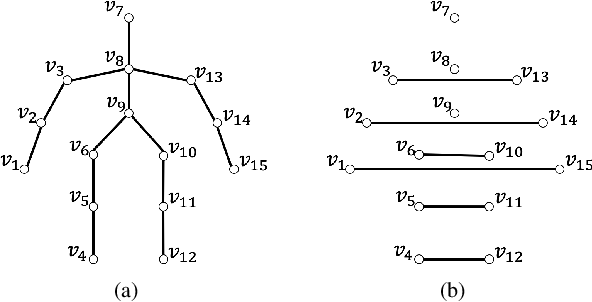 Figure 3 for DCT and DST Filtering with Sparse Graph Operators