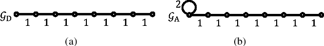 Figure 1 for DCT and DST Filtering with Sparse Graph Operators