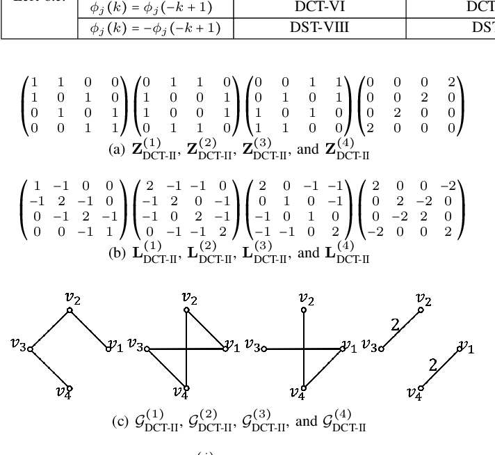 Figure 4 for DCT and DST Filtering with Sparse Graph Operators