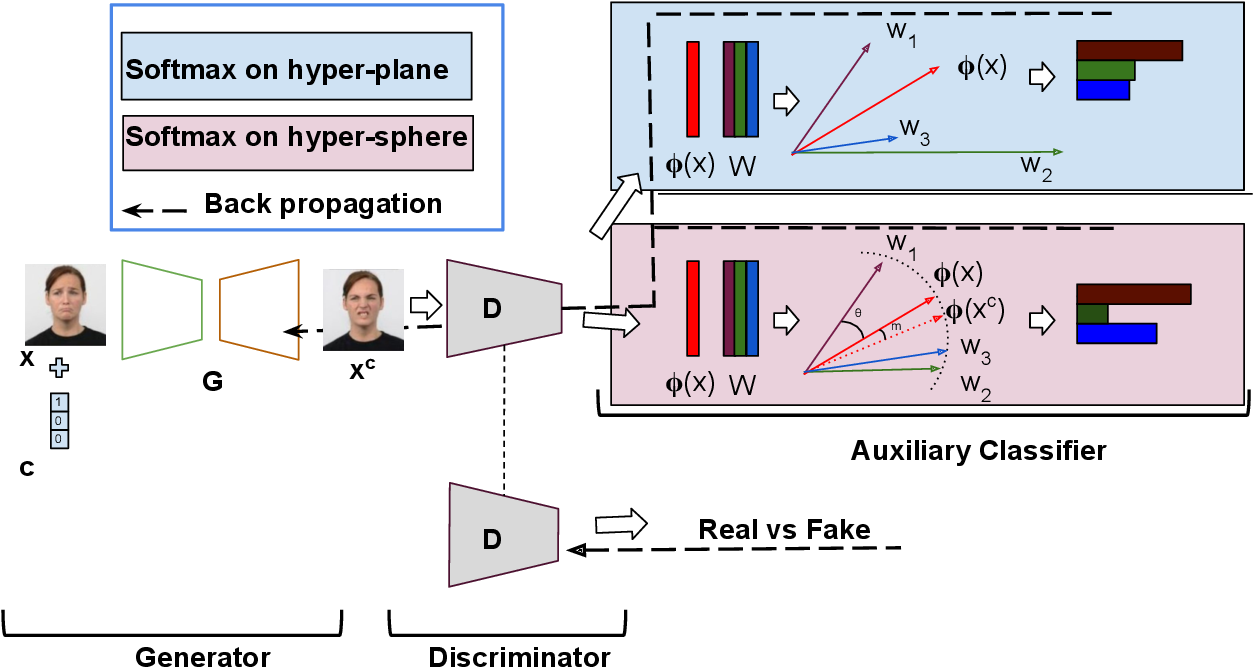 Figure 2 for Label Geometry Aware Discriminator for Conditional Generative Networks