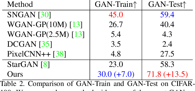 Figure 3 for Label Geometry Aware Discriminator for Conditional Generative Networks