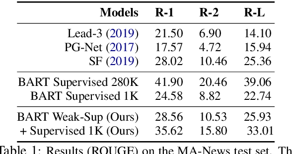 Figure 2 for Summarizing Text on Any Aspects: A Knowledge-Informed Weakly-Supervised Approach