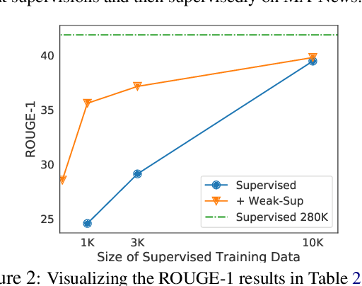 Figure 4 for Summarizing Text on Any Aspects: A Knowledge-Informed Weakly-Supervised Approach