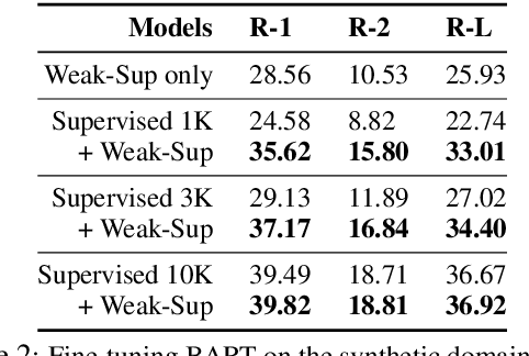 Figure 3 for Summarizing Text on Any Aspects: A Knowledge-Informed Weakly-Supervised Approach