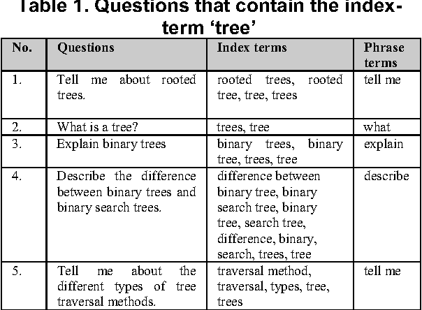 Table 1. Questions that contain the indexterm 'tree'